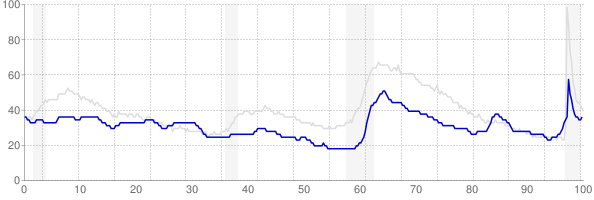 Wyoming monthly unemployment rate chart from 1990 to February 2021